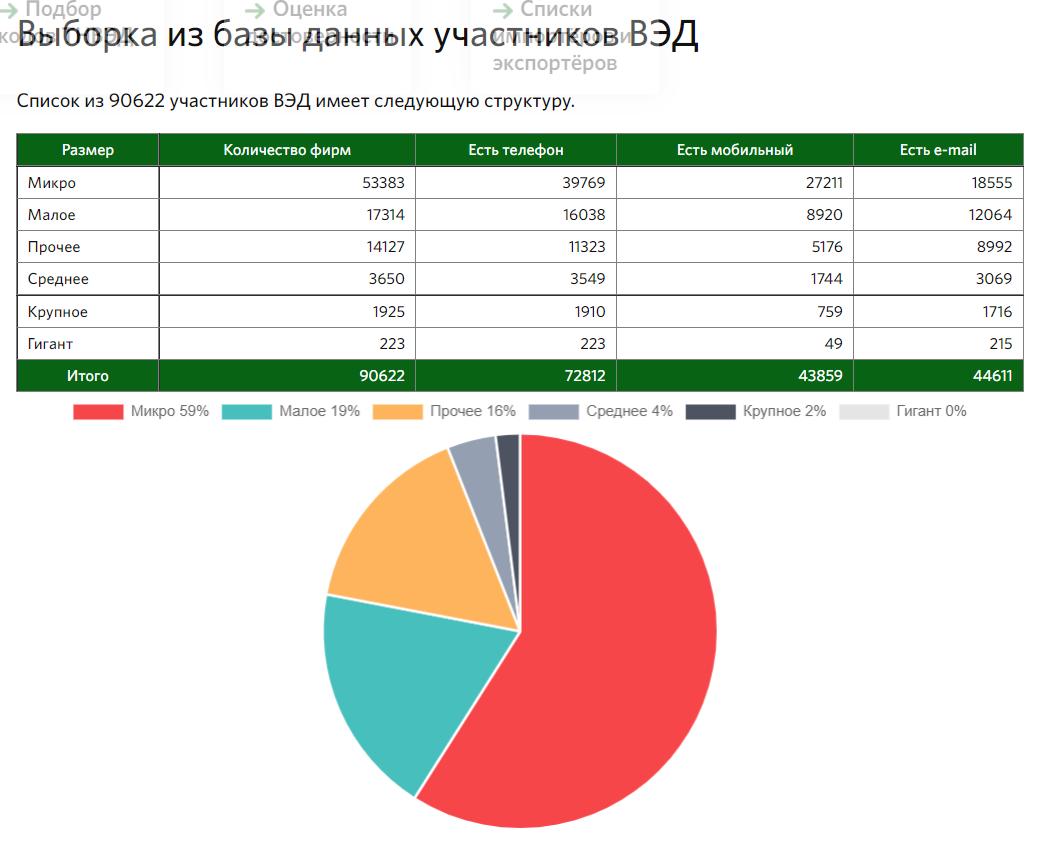 Структура реестра участников ВЭД России
