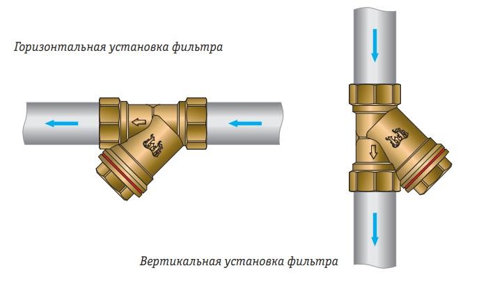 Способы установки фильтрующих элементов